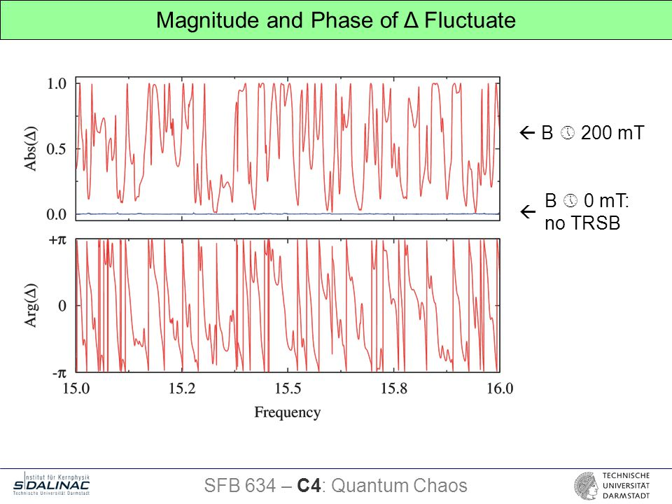 Magnitude and Phase of Δ Fluctuate SFB 634 – C4: Quantum Chaos  B  200 mT  B  0 mT: no TRSB