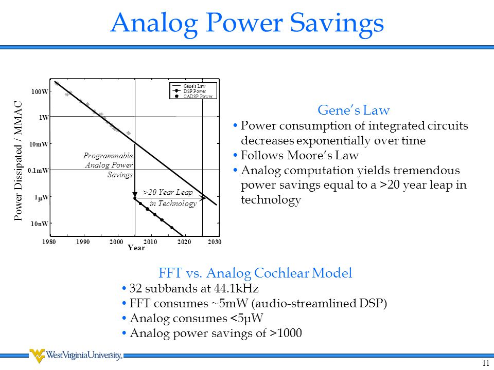 11 Analog Power Savings Gene's Law Power consumption of integrated circuits decreases exponentially over time Follows Moore's Law Analog computation y