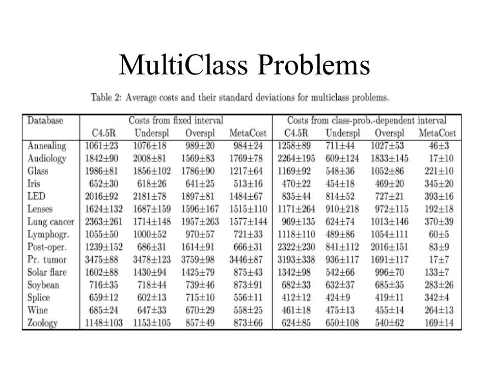 MultiClass Problems