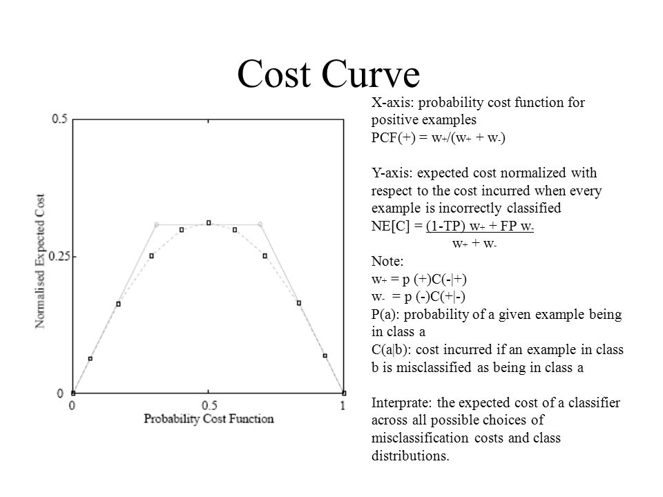 Cost Curve X-axis: probability cost function for positive examples PCF(+) = w + /(w + + w - ) Y-axis: expected cost normalized with respect to the cos
