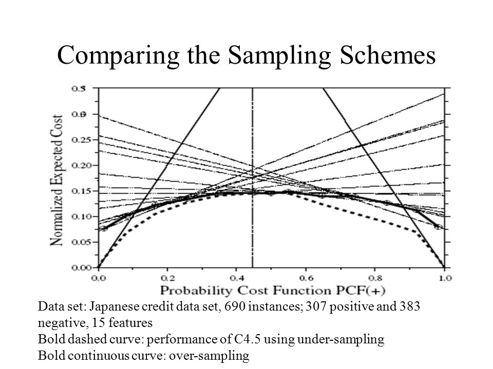 Comparing the Sampling Schemes Data set: Japanese credit data set, 690 instances; 307 positive and 383 negative, 15 features Bold dashed curve: perfor