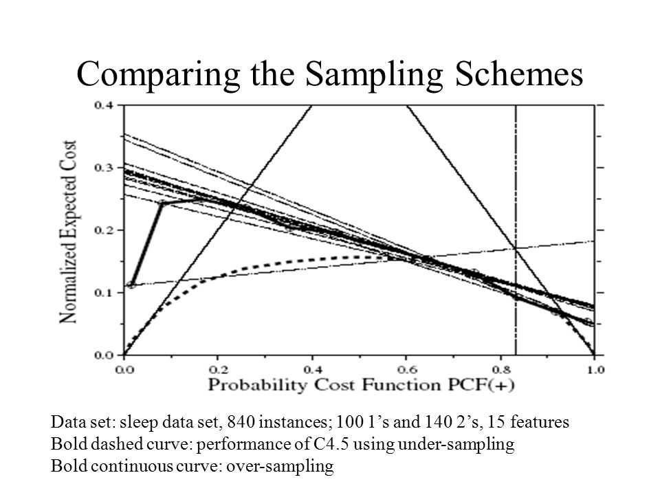 Comparing the Sampling Schemes Data set: sleep data set, 840 instances; 100 1's and 140 2's, 15 features Bold dashed curve: performance of C4.5 using