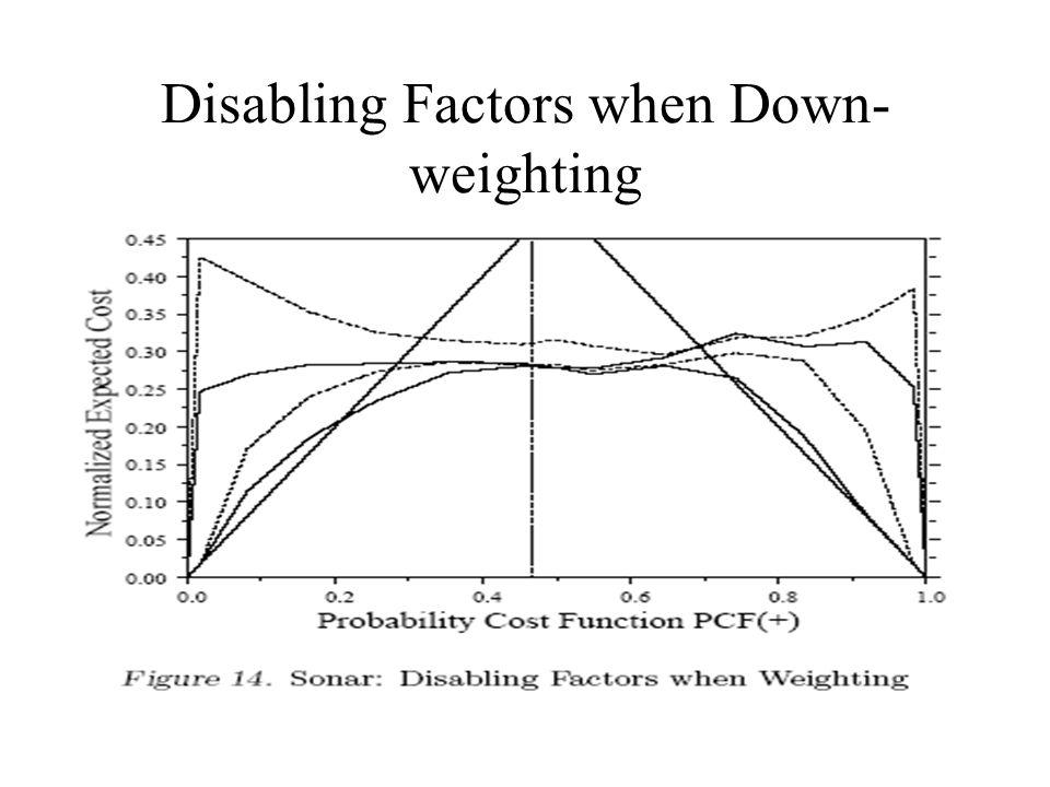 Disabling Factors when Down- weighting