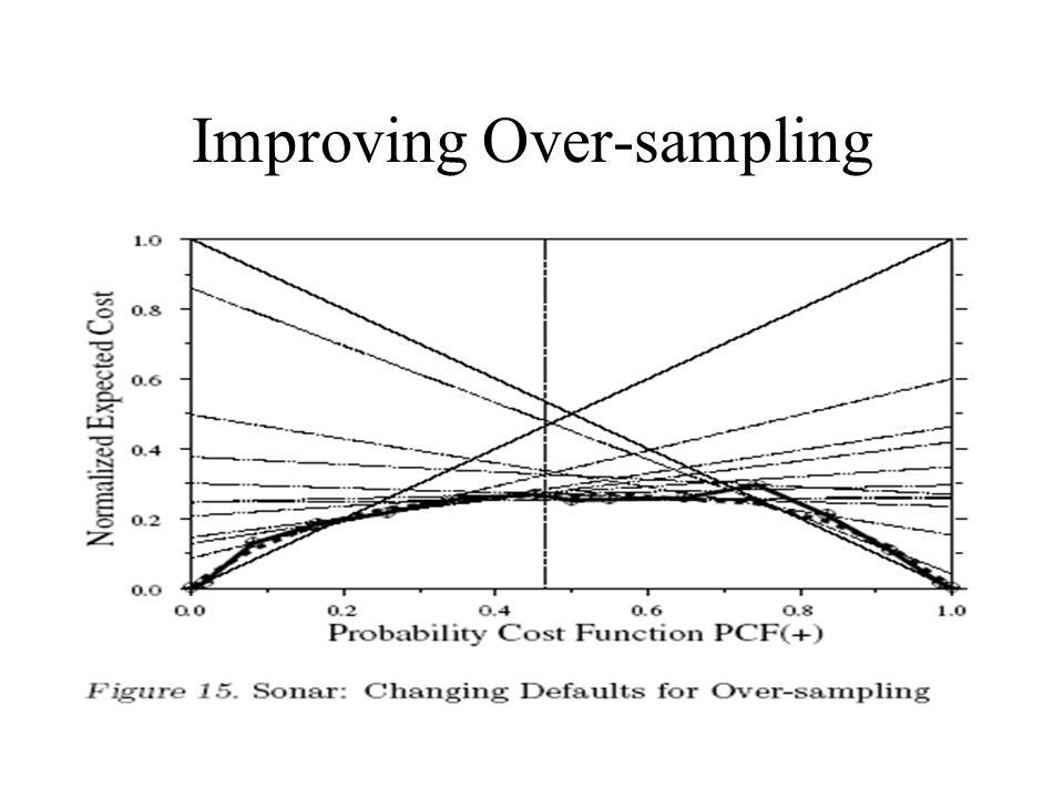 Improving Over-sampling