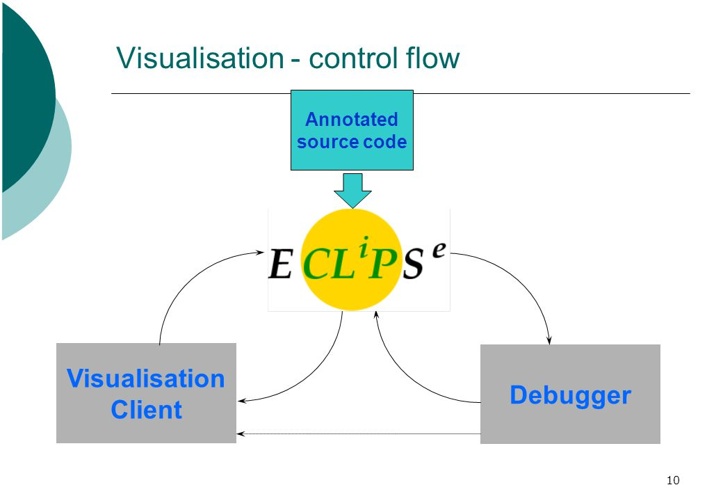 10 Visualisation - control flow Visualisation Client Debugger Annotated source code