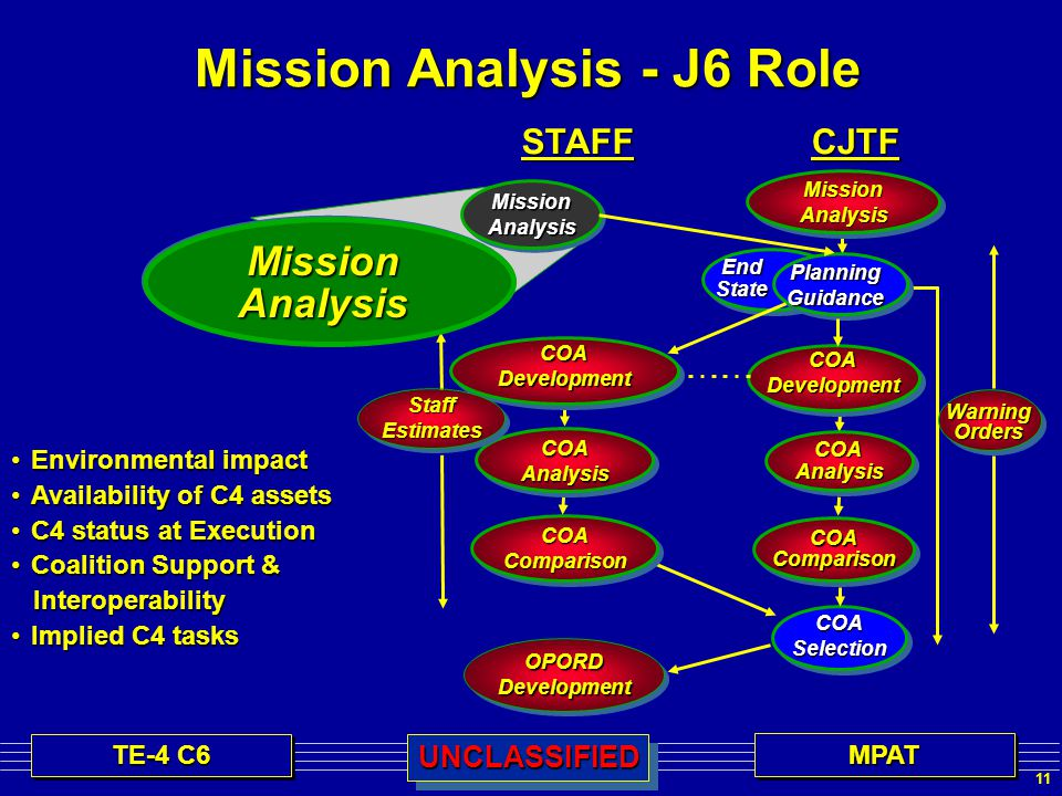 11 TE-4 C6 MPATMPATUNCLASSIFIEDUNCLASSIFIED Mission Analysis - J6 Role WarningOrdersCJTFMissionAnalysis PlanningGuidance COADevelopment COAAnalysis COASelection OPORDDevelopment EndState COAComparison COAAnalysis COADevelopment StaffEstimatesSTAFF Environmental impactEnvironmental impact Availability of C4 assetsAvailability of C4 assets C4 status at ExecutionC4 status at Execution Coalition Support &Coalition Support & Interoperability Interoperability Implied C4 tasksImplied C4 tasks MissionAnalysis MissionAnalysis COAComparison