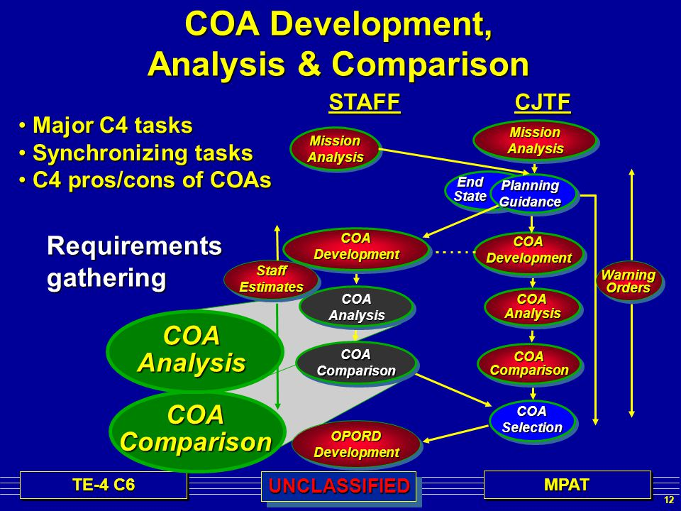 12 TE-4 C6 MPATMPATUNCLASSIFIEDUNCLASSIFIED COA Development, Analysis & Comparison Requirementsgathering Major C4 tasks Major C4 tasks Synchronizing tasks Synchronizing tasks C4 pros/cons of COAs C4 pros/cons of COAs COAComparison WarningOrdersCJTFMissionAnalysis PlanningGuidance COADevelopment COAAnalysis COASelection OPORDDevelopment EndState COAComparison COAAnalysis COADevelopment StaffEstimatesSTAFFMissionAnalysis COAComparison COAAnalysis