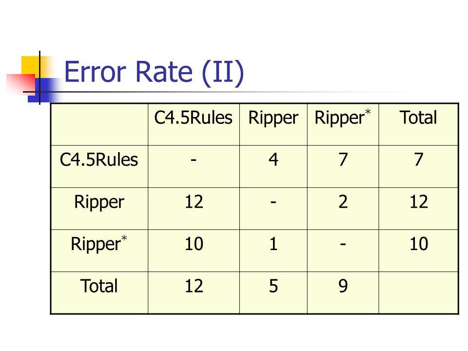 Error Rate (II) C4.5RulesRipperRipper * Total C4.5Rules-477 Ripper12-2 Ripper * 101- Total1259