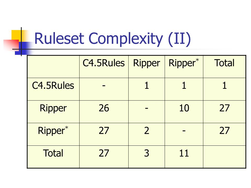 Ruleset Complexity (II) C4.5RulesRipperRipper * Total C4.5Rules-111 Ripper26-1027 Ripper * 272- Total27311