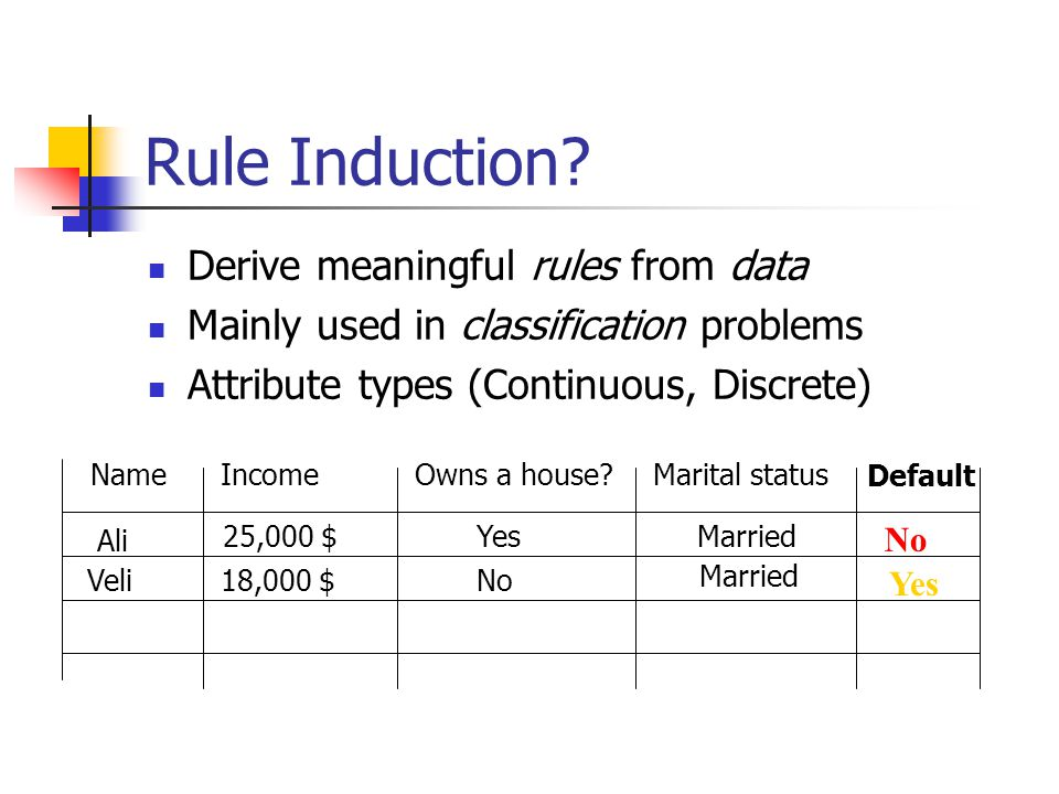 Rule Induction? Derive meaningful rules from data Mainly used in classification problems Attribute types (Continuous, Discrete) Name IncomeOwns a hous