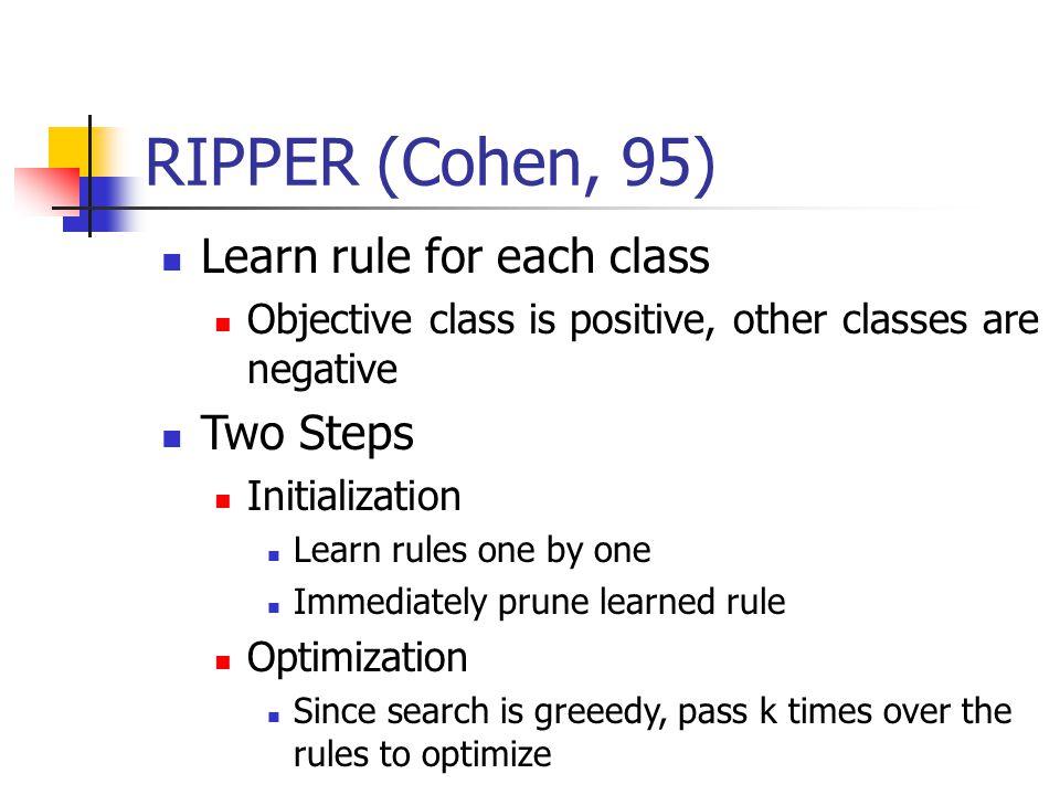 Learning Time (II) C4.5RulesRipperRipper * Total C4.5Rules-202 Ripper23-0 Ripper * 2513-27 Total25130