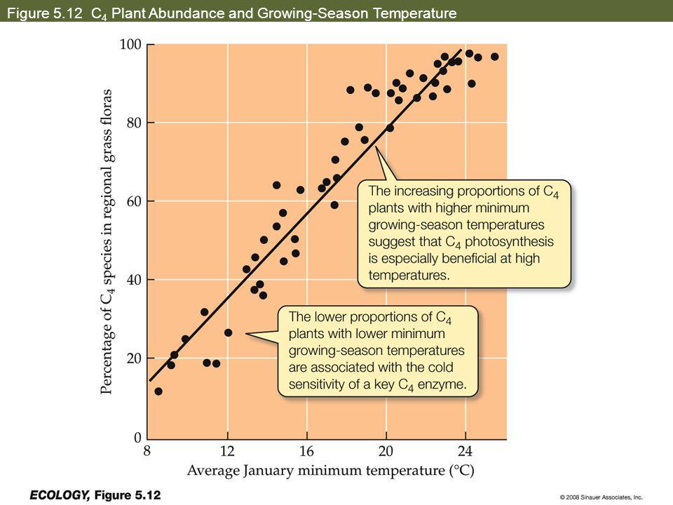 Figure 5.12 C 4 Plant Abundance and Growing-Season Temperature