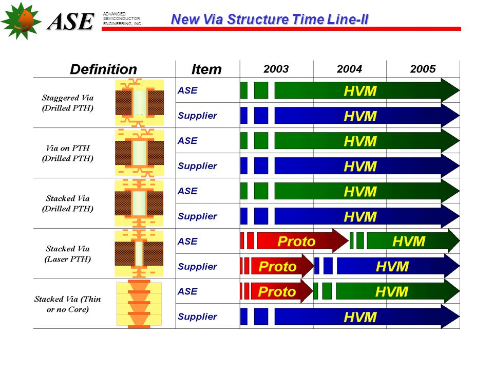 ASE ADVANCED SEMICONDUCTOR ENGINEERING, INC. New Via Structure Time Line-II