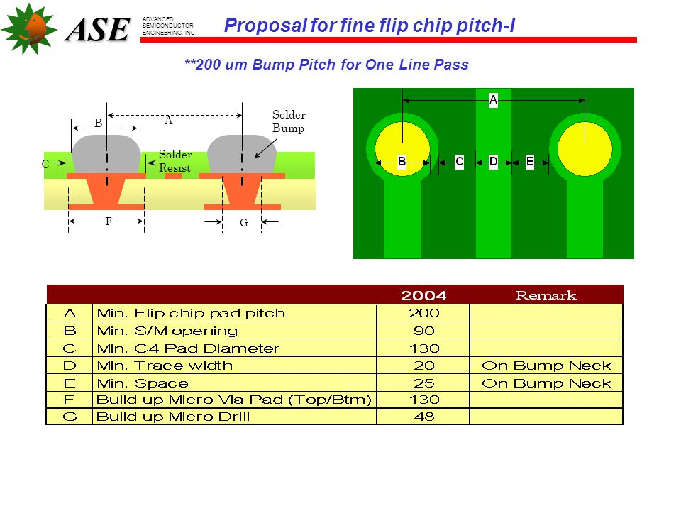 ASE ADVANCED SEMICONDUCTOR ENGINEERING, INC. **200 um Bump Pitch for One Line Pass Proposal for fine flip chip pitch-I Solder Resist Solder Bump B A C