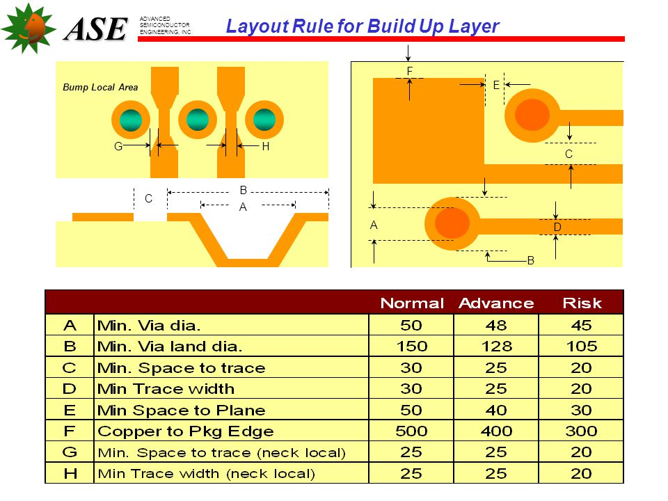 ASE ADVANCED SEMICONDUCTOR ENGINEERING, INC. F B A E C AB D Layout Rule for Core Layer