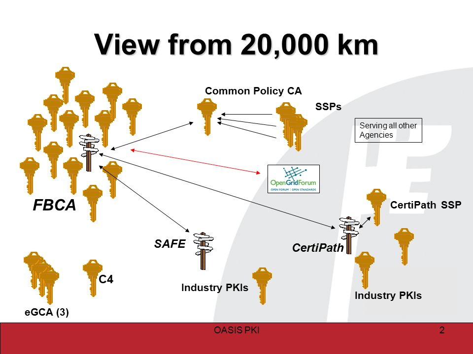 OASIS PKI2 View from 20,000 km FBCA C4 eGCA (3) Common Policy CA CertiPath SSPs Industry PKIs CertiPath SSP SAFE Industry PKIs Serving all other Agenc