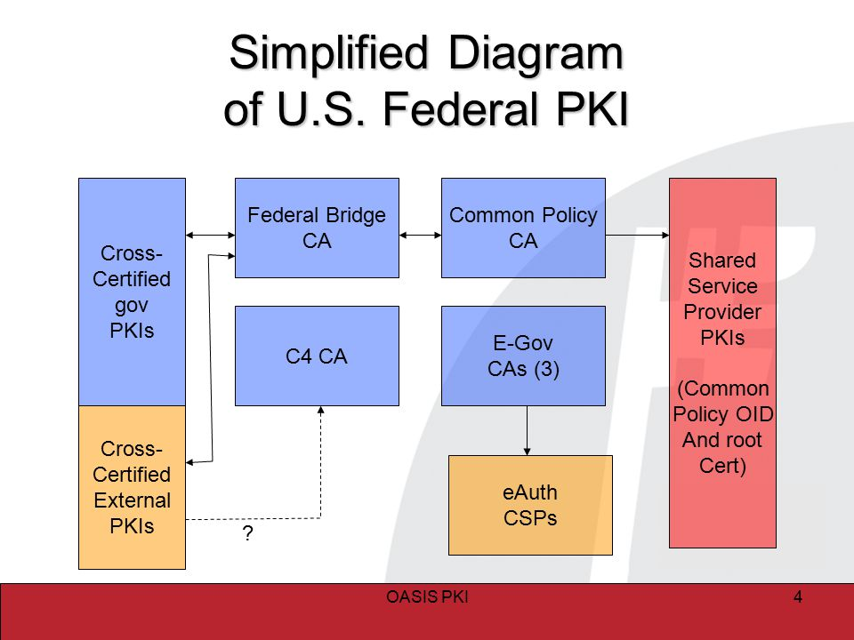 OASIS PKI4 Simplified Diagram of U.S. Federal PKI Federal Bridge CA C4 CA E-Gov CAs (3) Common Policy CA Cross- Certified gov PKIs Cross- Certified Ex