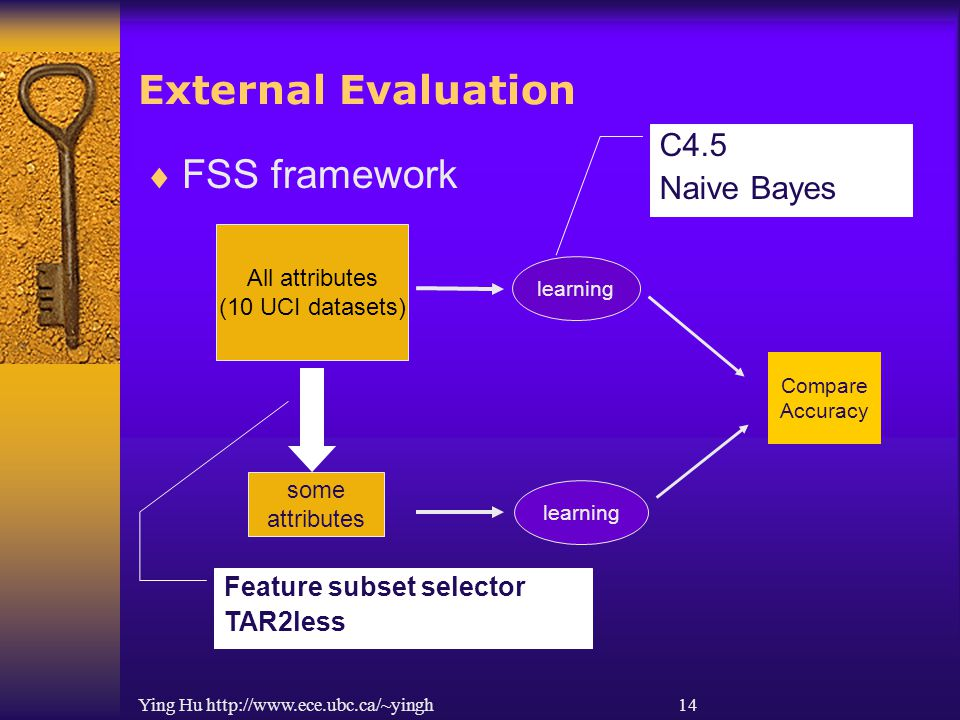 Ying Hu http://www.ece.ubc.ca/~yingh 14 External Evaluation All attributes (10 UCI datasets) learning  FSS framework some attributes learning Compare