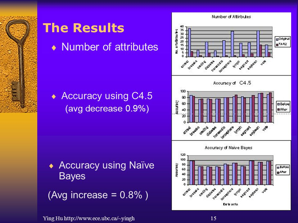 Ying Hu http://www.ece.ubc.ca/~yingh 15 The Results  Accuracy using Naïve Bayes (Avg increase = 0.8% )  Number of attributes  Accuracy using C4.5 (avg decrease 0.9%)