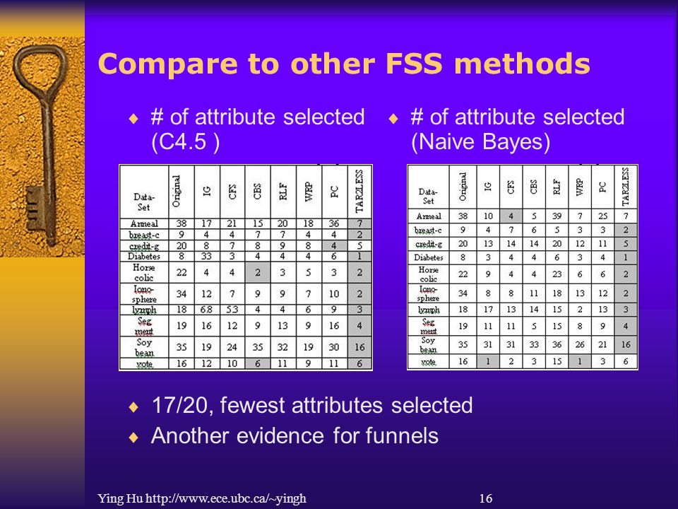 Ying Hu http://www.ece.ubc.ca/~yingh 16 Compare to other FSS methods  # of attribute selected (C4.5 )  # of attribute selected (Naive Bayes)  17/20, fewest attributes selected  Another evidence for funnels