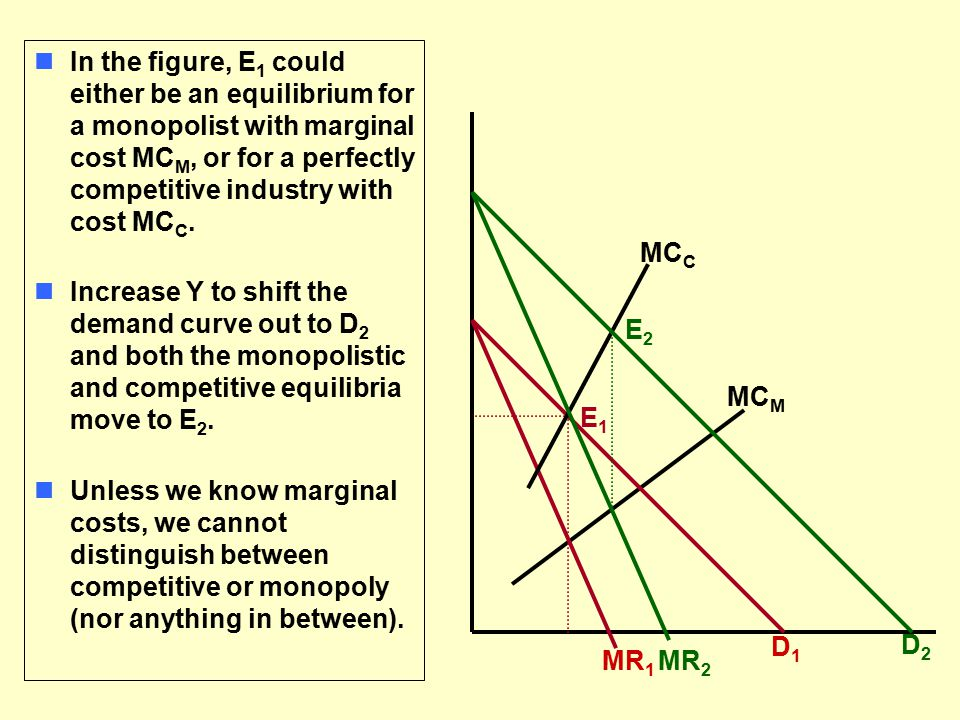 nIn the figure, E 1 could either be an equilibrium for a monopolist with marginal cost MC M, or for a perfectly competitive industry with cost MC C.