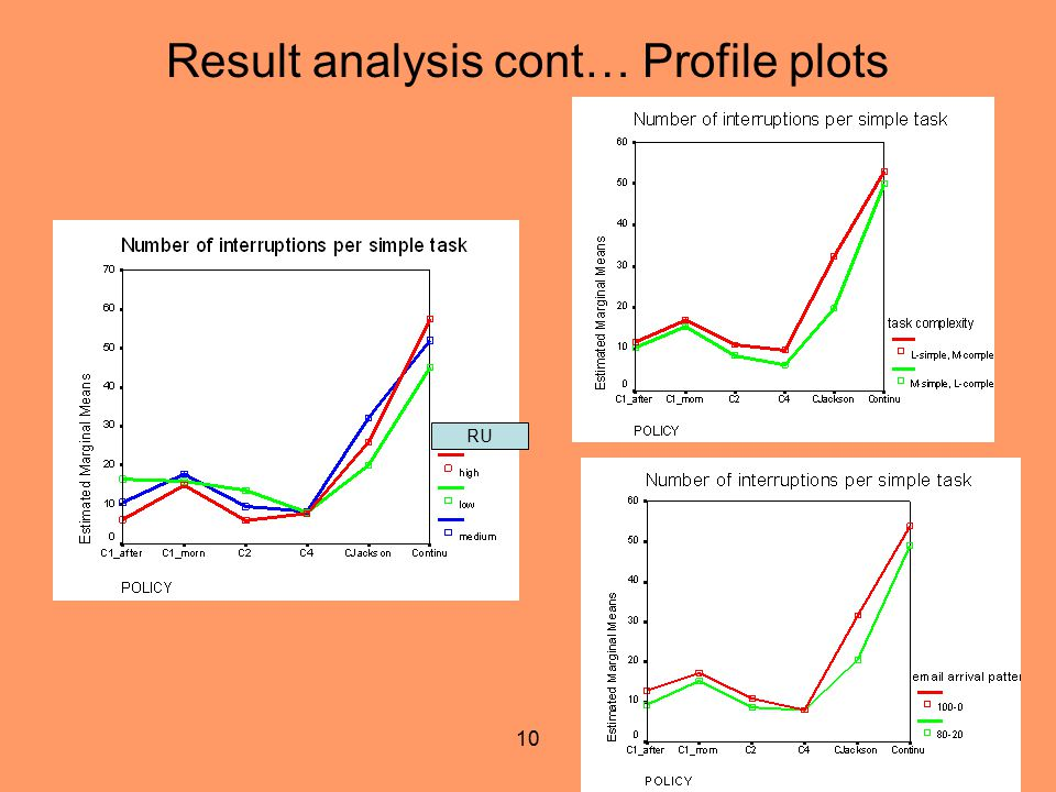10 Result analysis cont… Profile plots RU