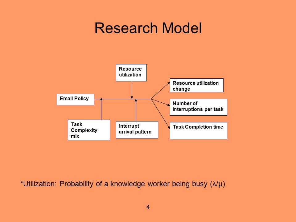 4 Research Model *Utilization: Probability of a knowledge worker being busy (λ/µ) Resource utilization change Task Complexity mix Task Completion time
