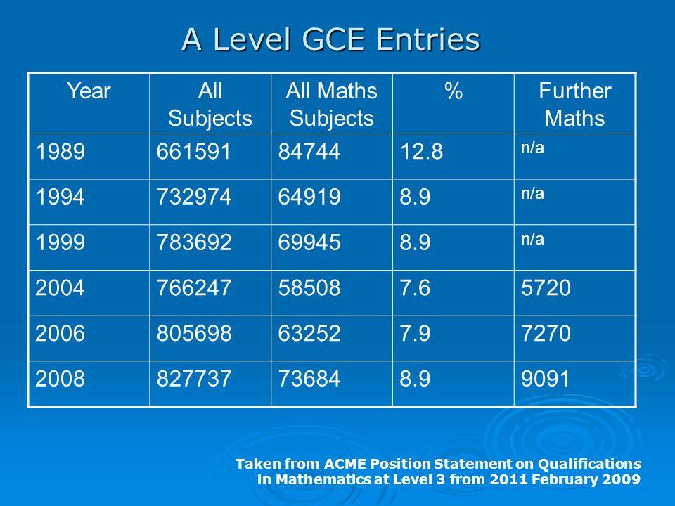 YearAll Subjects All Maths Subjects %Further Maths 19896615918474412.8 n/a 1994732974649198.9 n/a 1999783692699458.9 n/a 2004766247585087.65720 200680