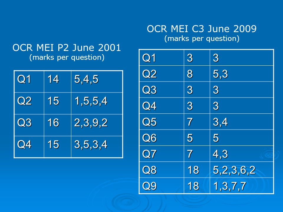 Q1145,4,5 Q2151,5,5,4 Q3162,3,9,2 Q4153,5,3,4 Q133Q285,3 Q333 Q433 Q573,4 Q655 Q774,3 Q8185,2,3,6,2 Q9181,3,7,7 OCR MEI P2 June 2001 (marks per questi