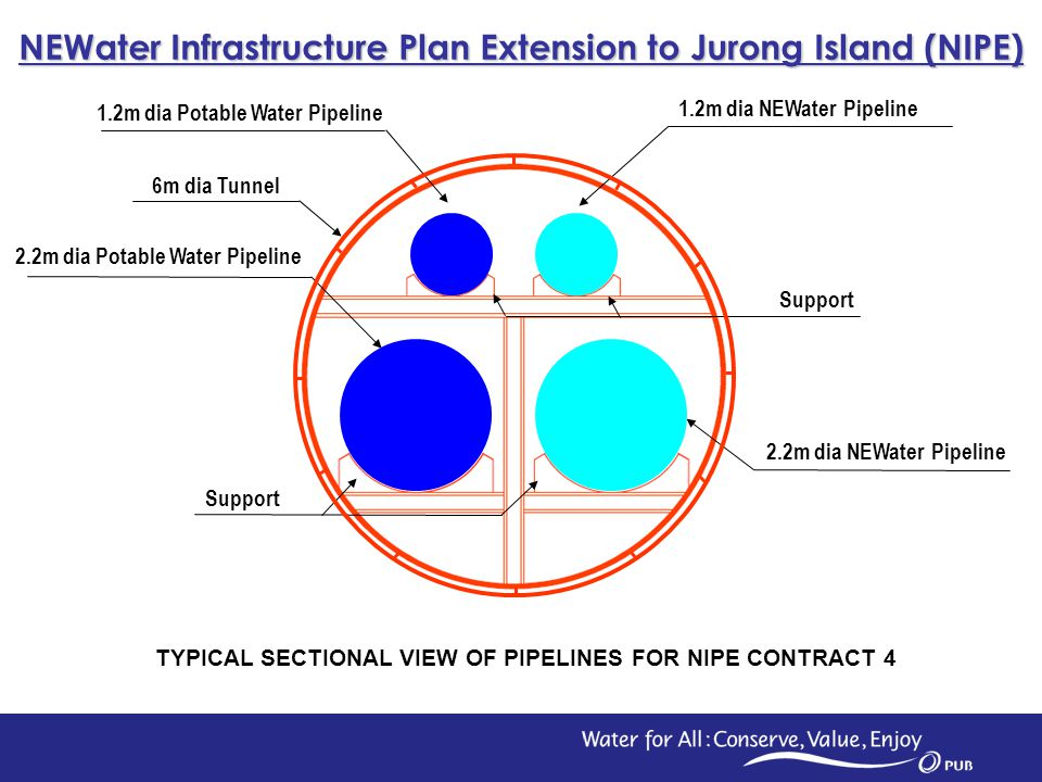 3 6 M ID Tunnel 2.2m dia Potable Water Pipeline 2.2m dia NEWater Pipeline Support 1.2m dia Potable Water Pipeline Support 1.2m dia NEWater Pipeline 6m dia Tunnel NEWater Infrastructure Plan Extension to Jurong Island (NIPE) TYPICAL SECTIONAL VIEW OF PIPELINES FOR NIPE CONTRACT 4