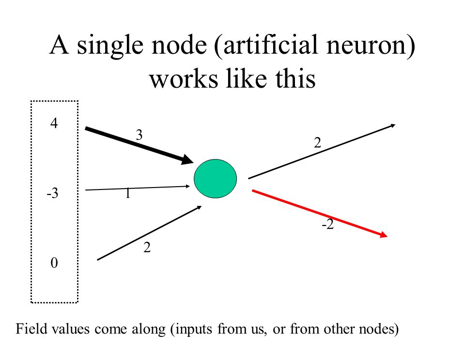 A single node (artificial neuron) works like this 3 2 1 -2 2 4 -3 0 Field values come along (inputs from us, or from other nodes)