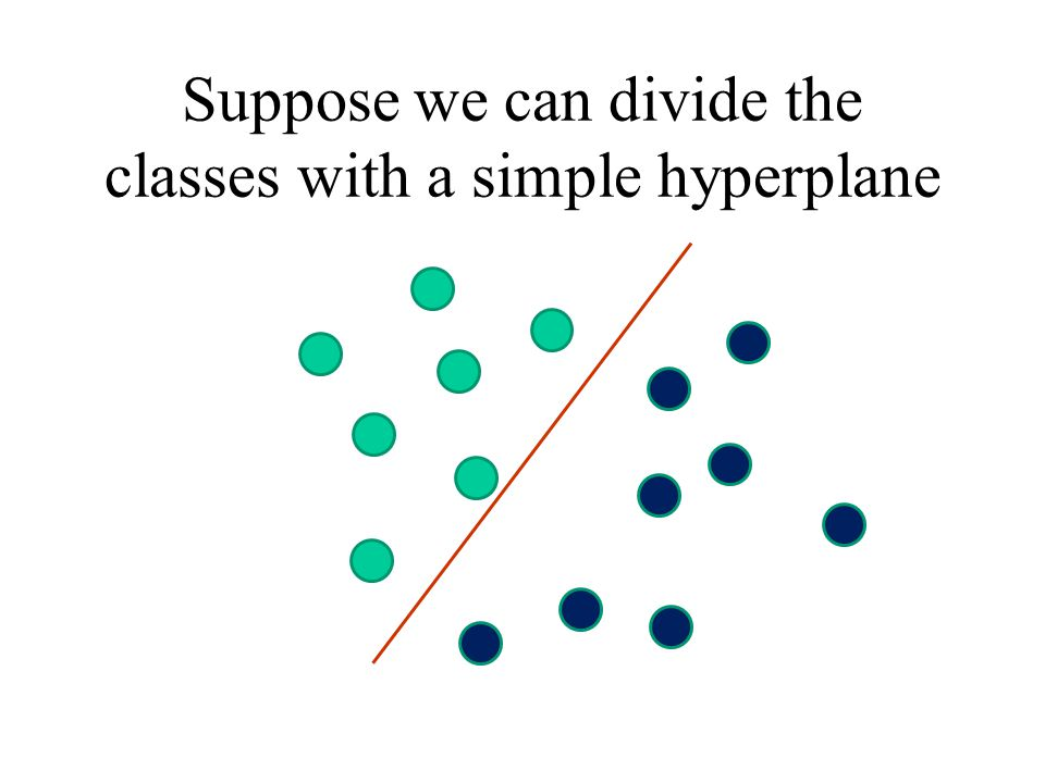 Suppose we can divide the classes with a simple hyperplane