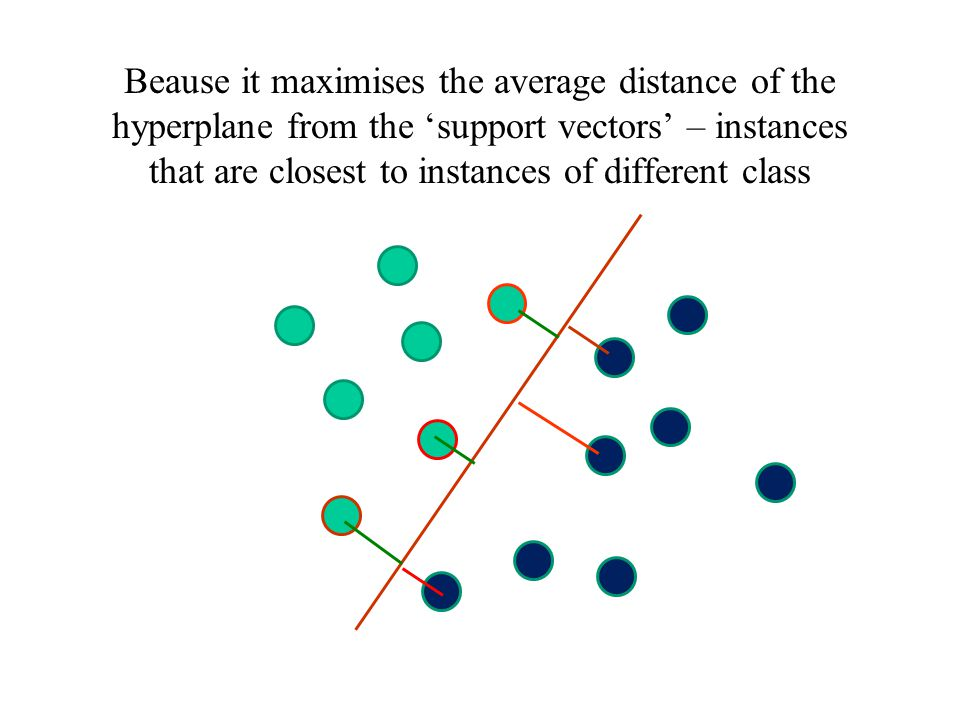 Beause it maximises the average distance of the hyperplane from the 'support vectors' – instances that are closest to instances of different class