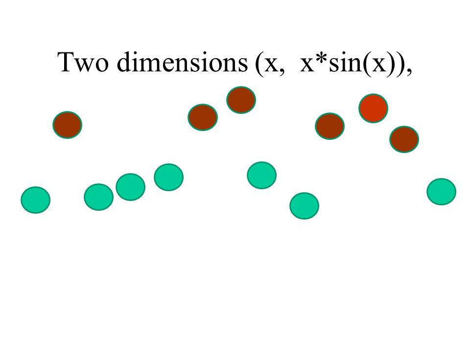 Two dimensions (x, x*sin(x)),