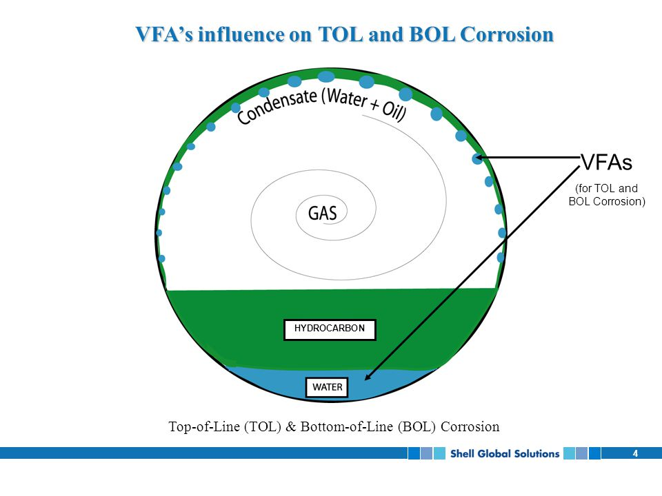 4 Top-of-Line (TOL) & Bottom-of-Line (BOL) Corrosion VFA's influence on TOL and BOL Corrosion VFAs (for TOL and BOL Corrosion) HYDROCARBON