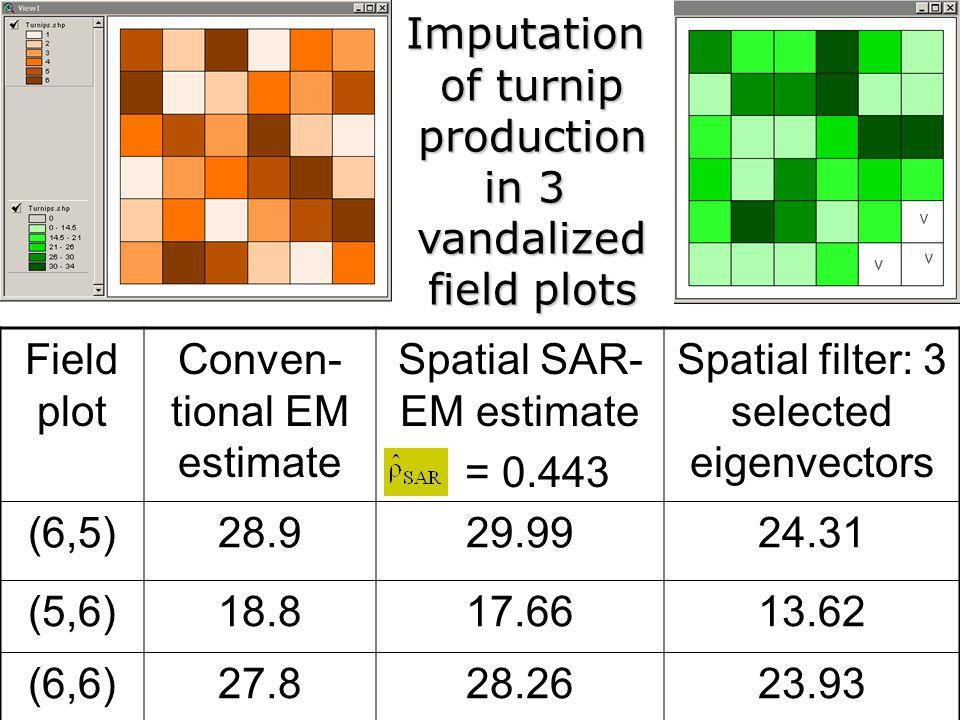 Field plot Conven- tional EM estimate Spatial SAR- EM estimate = 0.443 Spatial filter: 3 selected eigenvectors (6,5)28.929.9924.31 (5,6)18.817.6613.62
