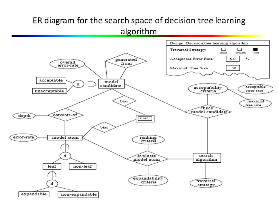 ER diagram for the search space of decision tree learning algorithm