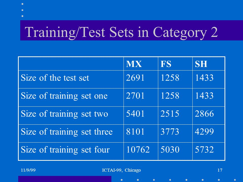 11/9/99ICTAI-99, Chicago16 Training Sets and Test Sets Total number of cases for FS, SH and MX are 6288, 7165 and 13453, respectively.