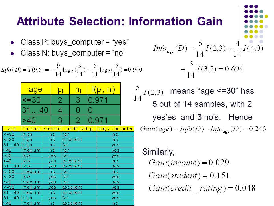 """Attribute Selection: Information Gain Class P: buys_computer = """"yes"""" Class N: buys_computer = """"no"""" means """"age <=30"""" has 5 out of 14 samples, with 2 ye"""