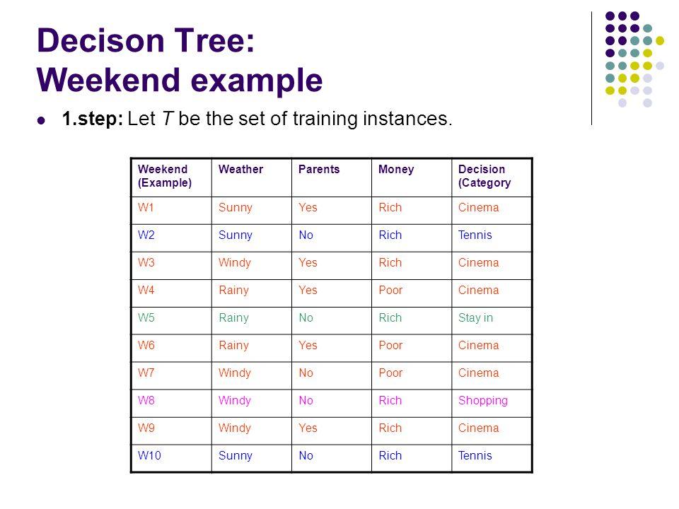 Decison Tree: Weekend example Weekend (Example) WeatherParentsMoneyDecision (Category W1SunnyYesRichCinema W2SunnyNoRichTennis W3WindyYesRichCinema W4