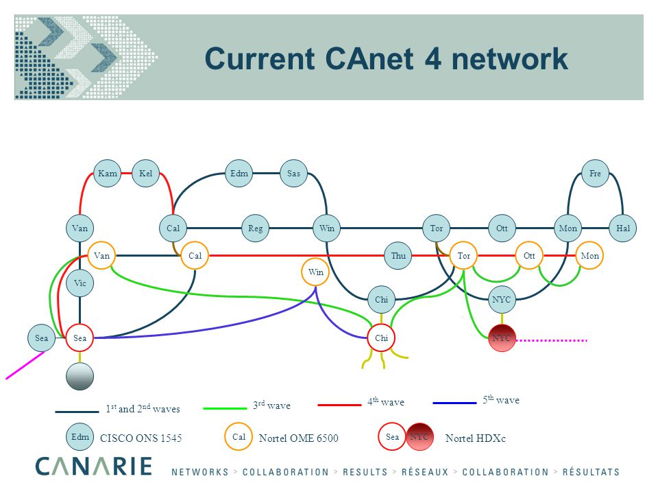 Current CAnet 4 network VanCal EdmSas RegWin Vic Sea TorOttMonHal Fre VanOttMonCal SeaChi KamKel NYC Chi Tor Win Edm CalSea CISCO ONS 1545Nortel OME 6500Nortel HDXc NYC Thu 1 st and 2 nd waves 3 rd wave 4 th wave 5 th wave