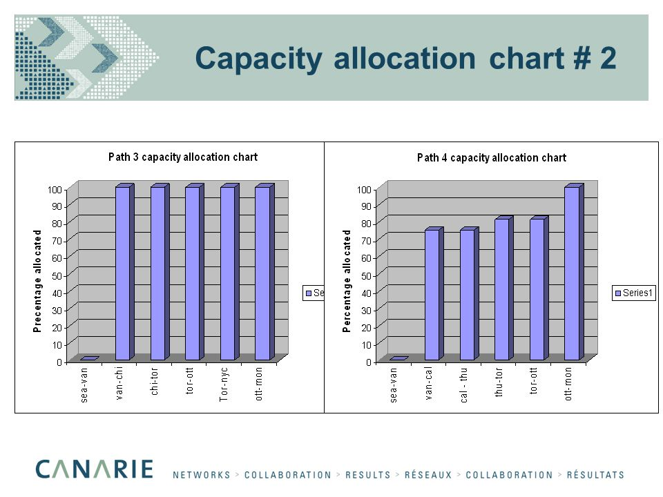 Capacity allocation chart # 2