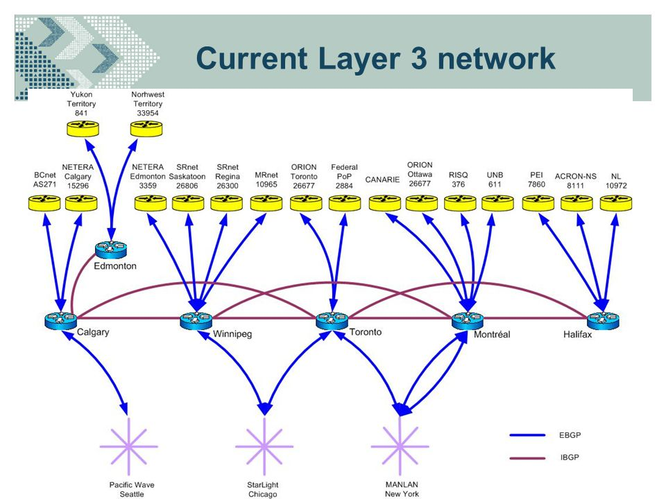 Current Layer 3 network
