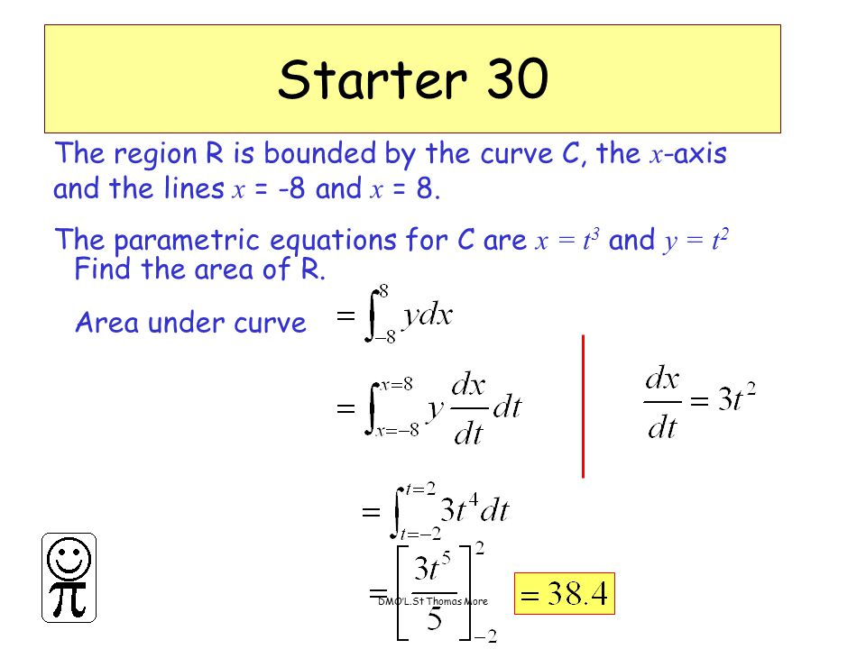 DMO'L.St Thomas More The region R is bounded by the curve C, the x -axis and the lines x = -8 and x = 8. The parametric equations for C are x = t 3 an
