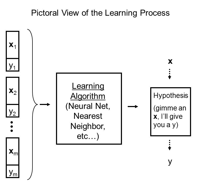 Pictoral View of the Learning Process x1x1 y1y1 x2x2 y2y2 xmxm ymym Learning Algorithm (Neural Net, Nearest Neighbor, etc…) Hypothesis (gimme an x, I'll give you a y) x y