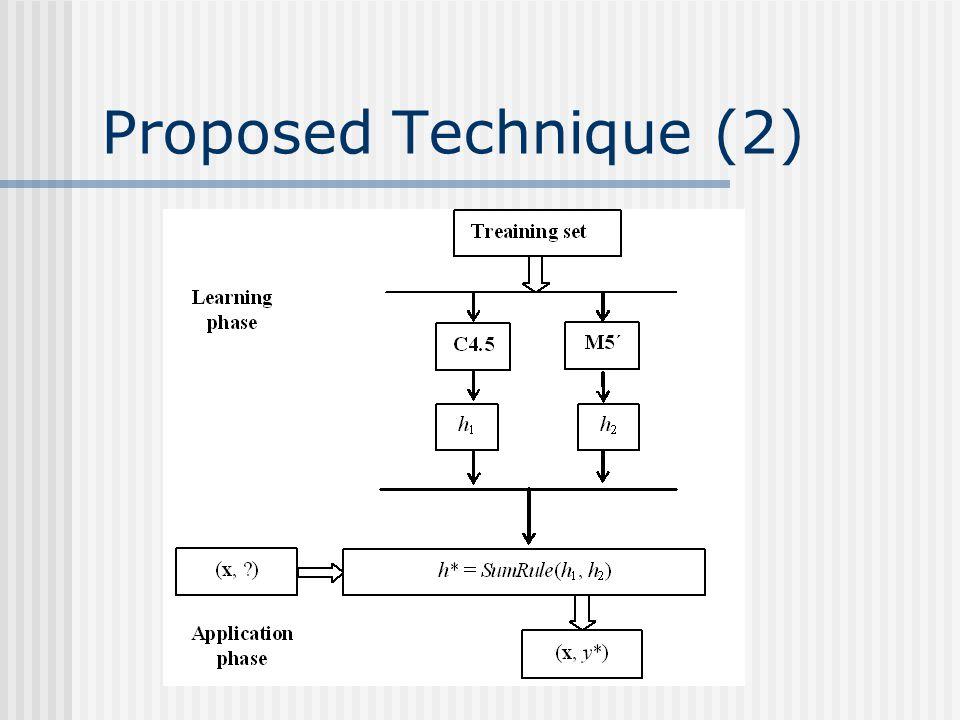 Proposed Technique (2)
