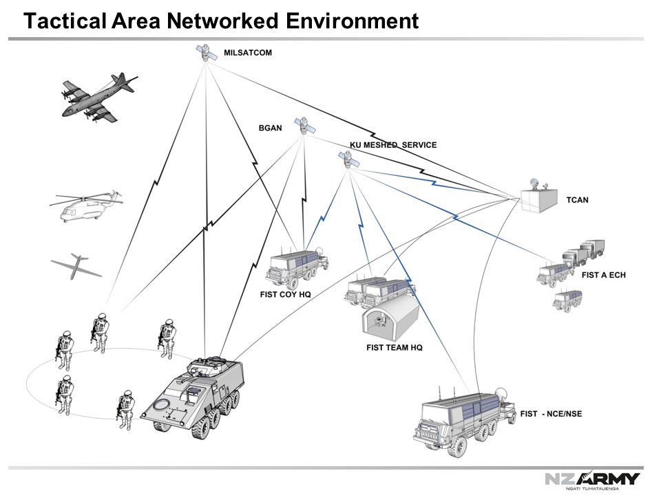 Tactical Area Networked Environment