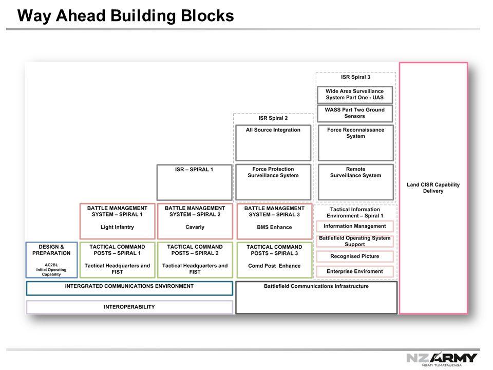 Way Ahead Building Blocks