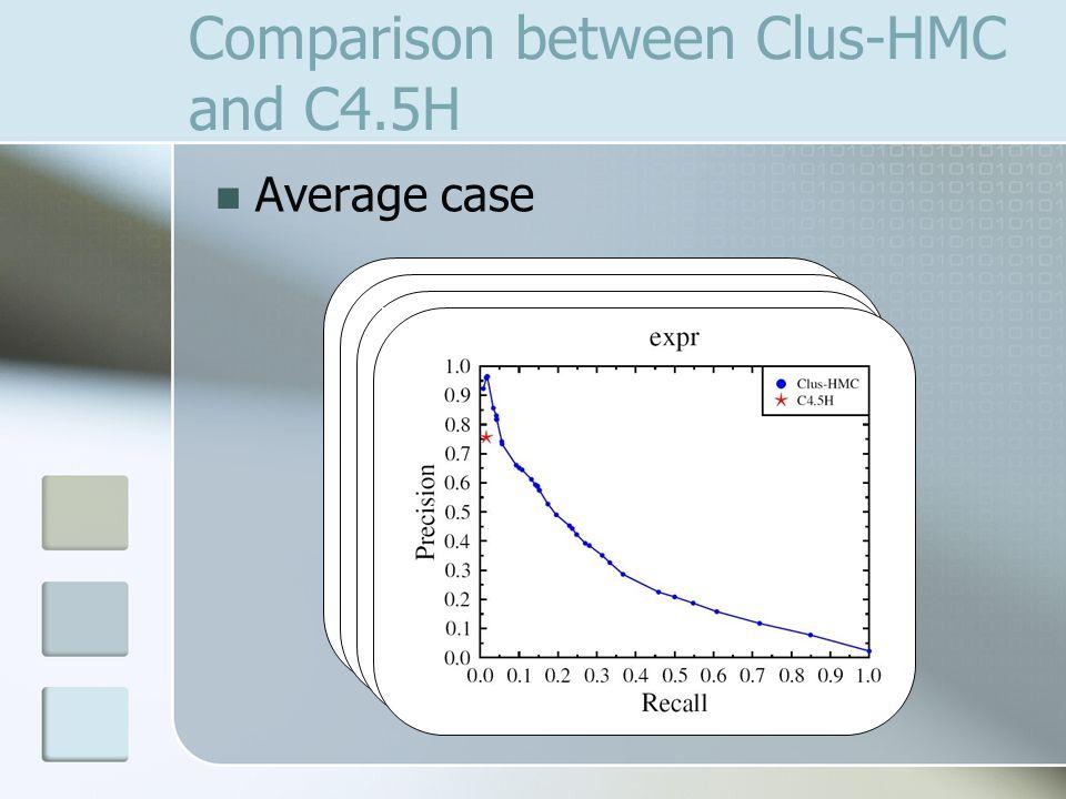 Comparison between Clus-HMC and C4.5H Average case