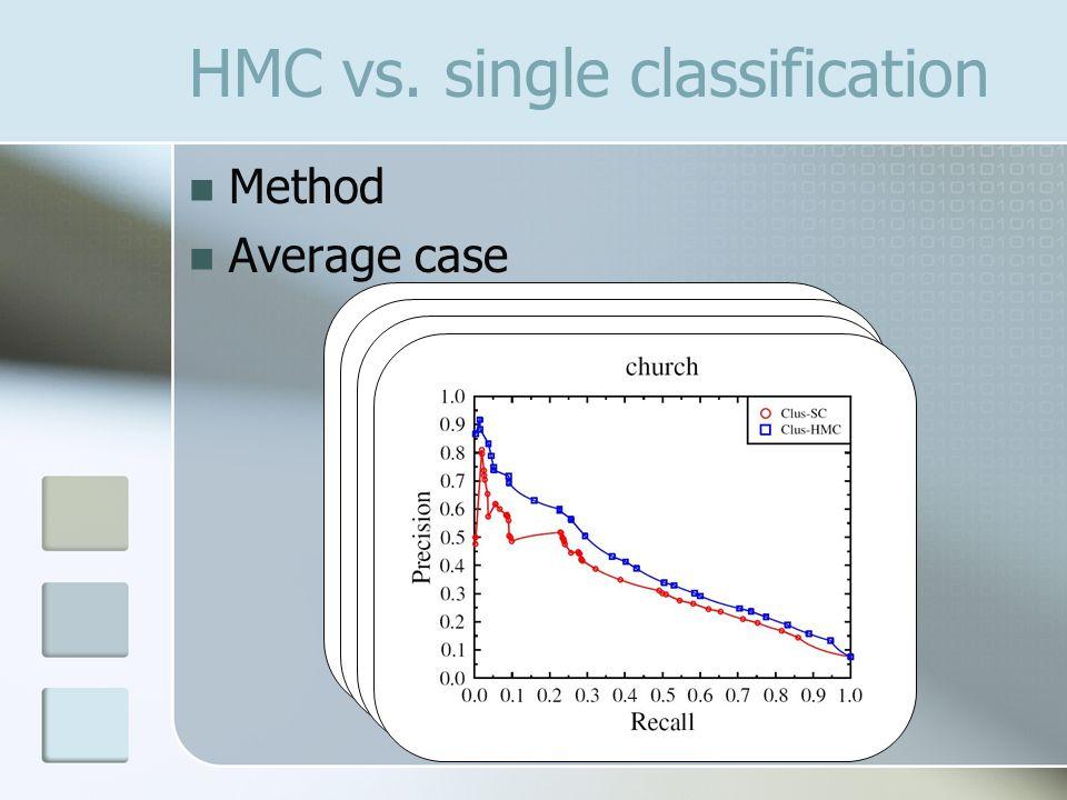 HMC vs. single classification Method Average case